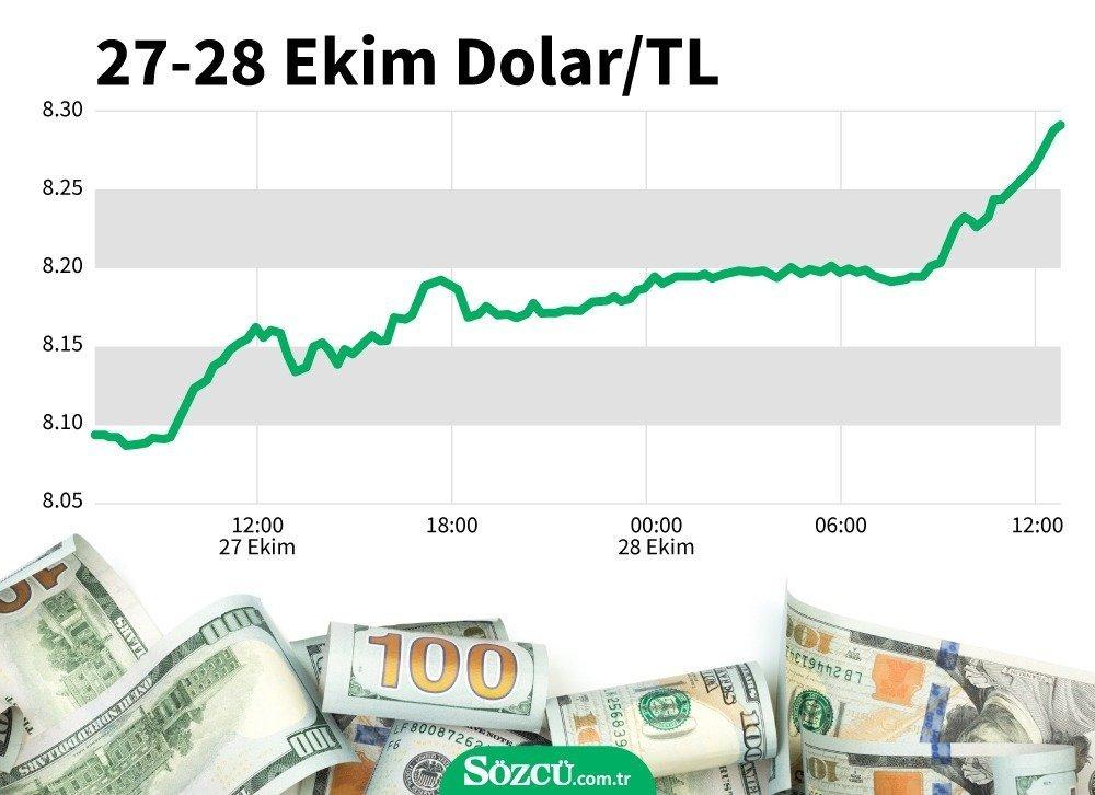 Dolar Rekora Doymuyor! Yeni Bir Rekor Daha Dolar 4.65'e Dayandı…!